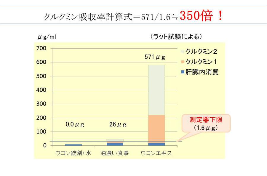 吸収率350倍のグラフ